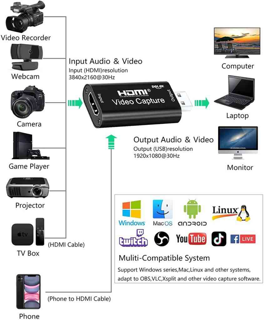 what is hdmi capture card